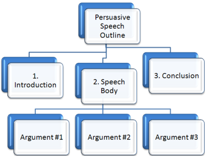 format for writing persuasive speech